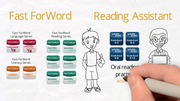 fast-forword-and-reading-assistant